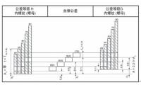 拓朴模内攻牙机丝锥精度等级与螺纹精度等级对应关系